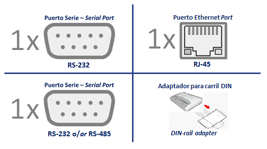 Adaptador M2M TCP/IP MultiNet-Ethernet